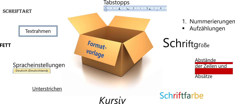 Die Elemente einer Formatvorlage