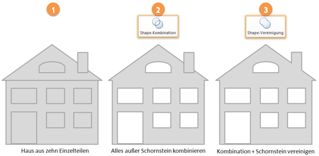 Vorhandene formen in neue verwandeln durch den einsatz der for Haus formen