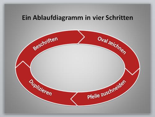 Ablaufdiagramm in vier Schritten