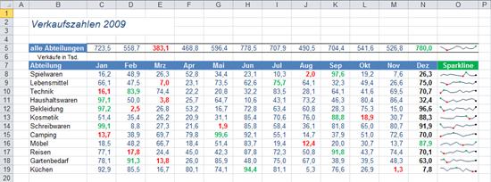 Excel 2010: Gesamtansicht des fertigen Beispiels