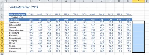 Excel 2010: Verkaufszahlen mit Hilfe von Sparklines auswerten