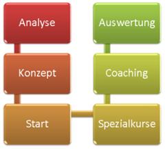 PowerPoint 2007: Layout für vertikalen Ablauf