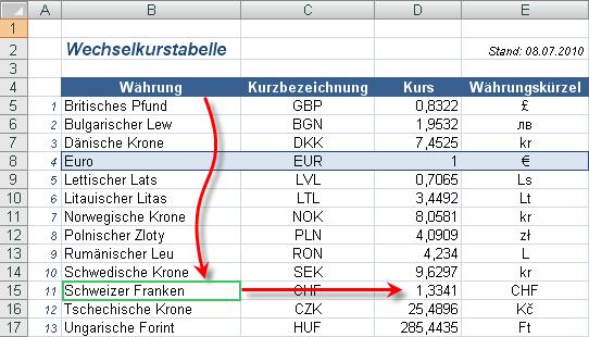 Excel 2010: Umrechnung am Beispiel Schweizer Franken