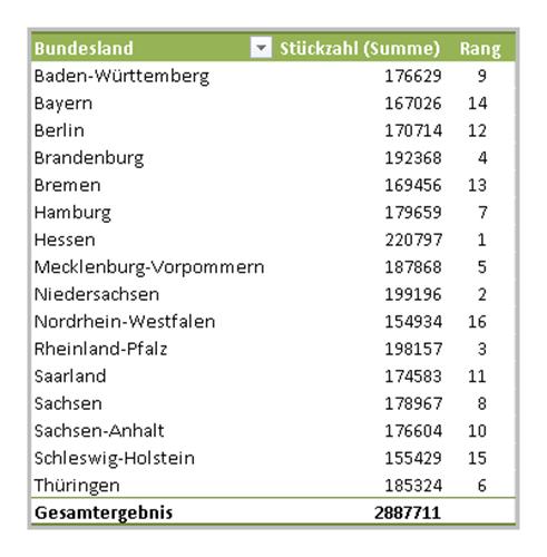 Pivot in Excel 2010: Die formatierte Endfassung der Pivottabelle