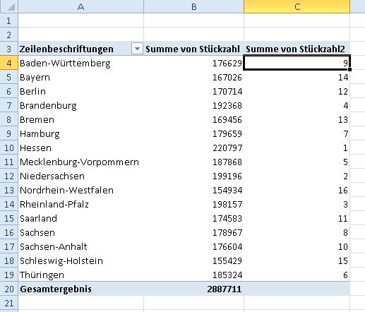 Pivot in Excel 2010: Summe- und Rang-Spalte