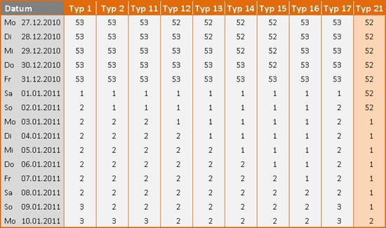 Übersicht über die Wirkung aller zehn Typen für die Funktion KALENDERWOCHE in Excel 2010