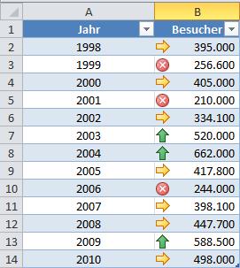 Excel 2010: Pfeile und Kreuze kombinieren