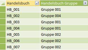 Die Gruppenzuordnung in Excel
