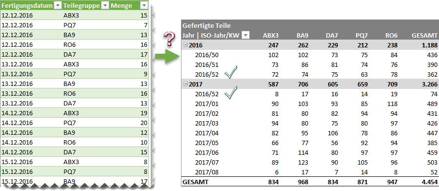 Pivot-Auswertung mit ISO-Kalenderjahr und -woche