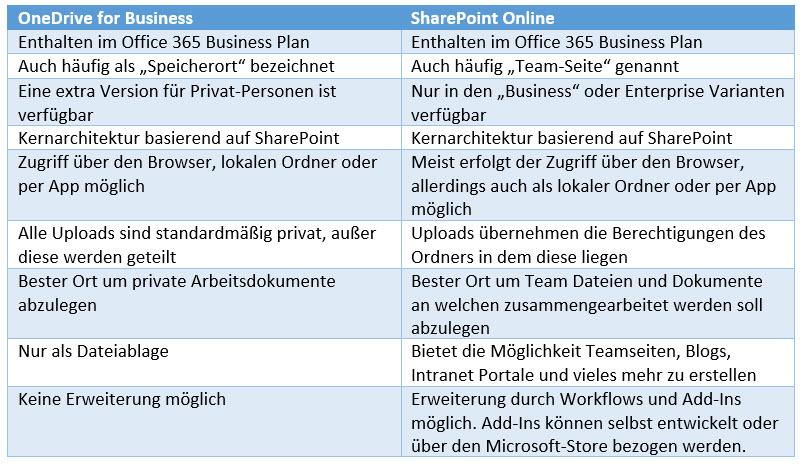 Gegenüberstellung OneDrive - SharePoint