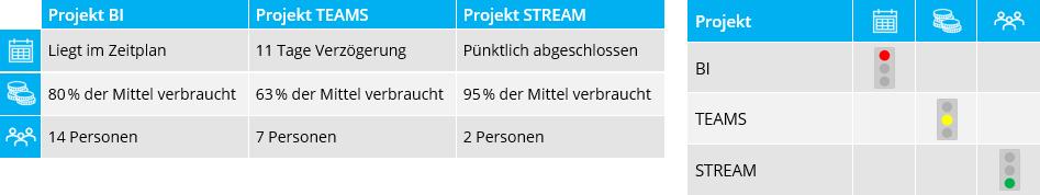 Diese zwei komplett formatierten Tabellen zum Projektstatus können mit genau 2 Mausklicks immer wieder verwendet werden